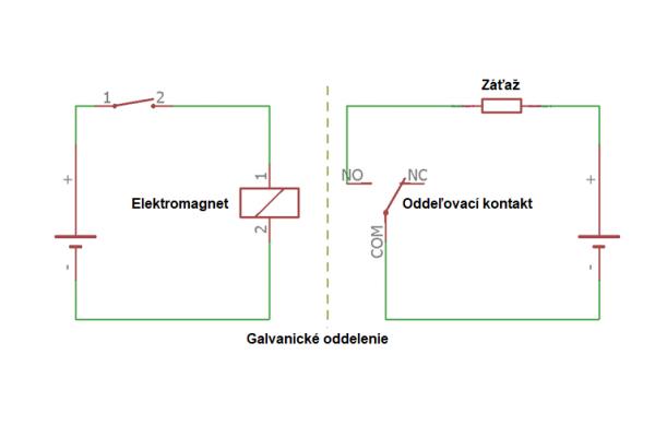 Galvanická izolácia - izolácia signálu a izolácia výkonu