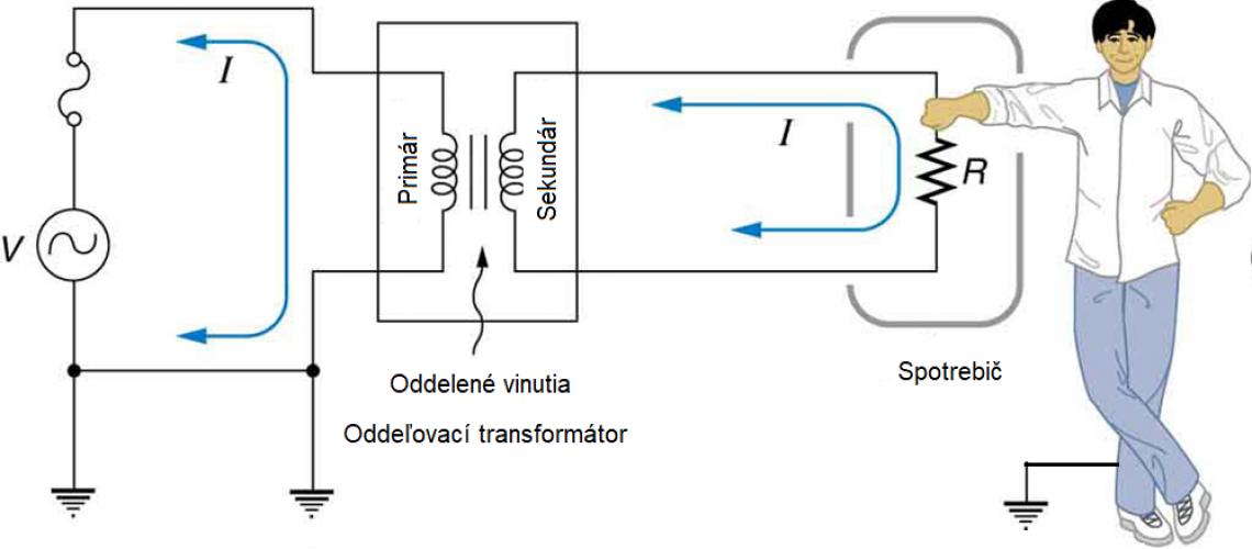 Princíp a použitie oddeľovacieho transformátora