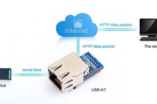 Rozširujeme portfólio IoT produktov o svetovú značku USR IoT